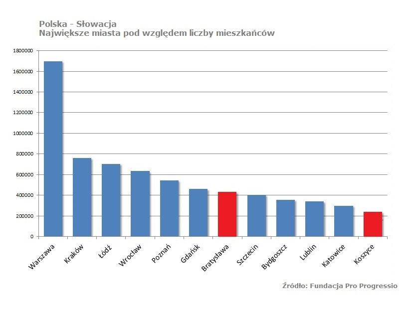 Polska - Słowacja: Największe miasta pod względem liczby mieszkańców