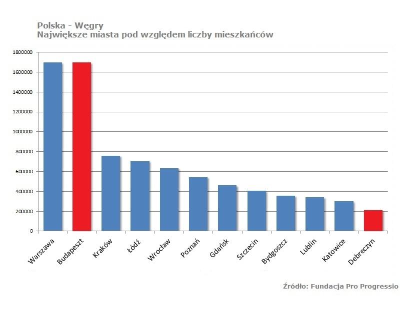 Polska- Węgry: Największe miasta pod względem liczby mieszkańców
