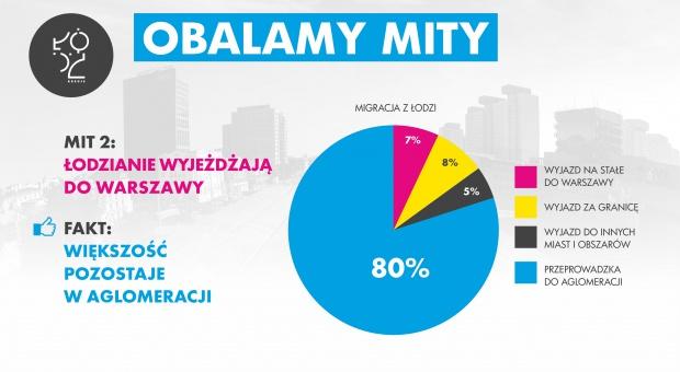 Infografika opublikowana po konferencji prasowej dotyczącej sytuacji demograficznej miasta