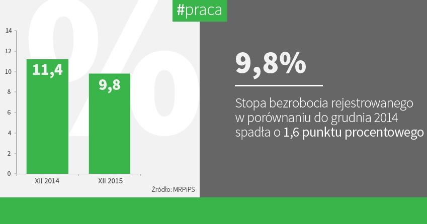 Bezrobocie w grudniu (fot.mpips.gov.pl)
