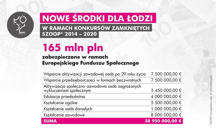 Do 2020 roku z Europejskiego Funduszu Społecznego trafi ponad 300 mln zł (fot.uml.lodz.pl)