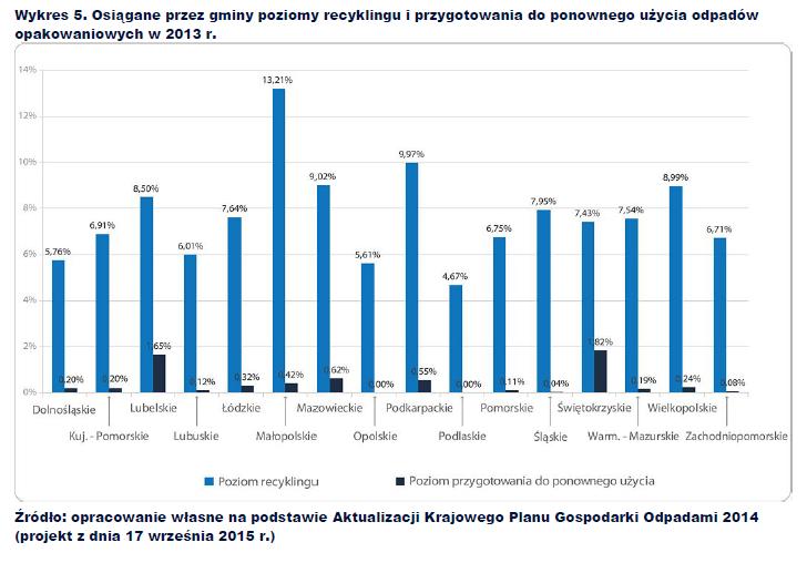 Osiągane przez gminy poziomy recyklingu i przygotowania do ponownego użycia odpadów opakowaniowych w 2013 r.