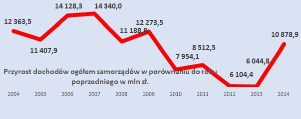 Przyrost dochodów (fot.mat.pras.)