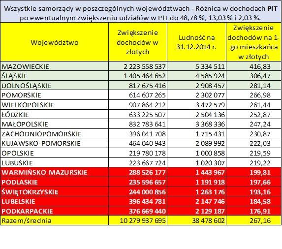 Różnice w podatkach PIT (źródło:mat.pras.)