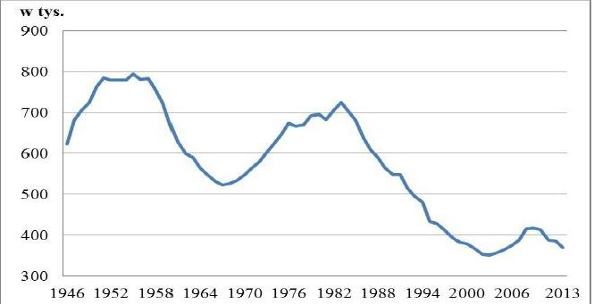 Wyże i niże demograficzne w Polsce po roku 1945. Źródło: GUS