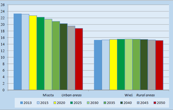 A tak prezentują się prognozy demograficzne w podziale na miasta i wieś. Źródło: GUS.