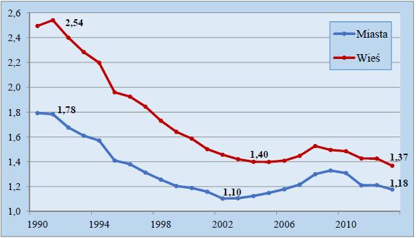 Tak zmieniał się współczynnik dzietności w Polsce po roku 1990. Źródło: GUS.