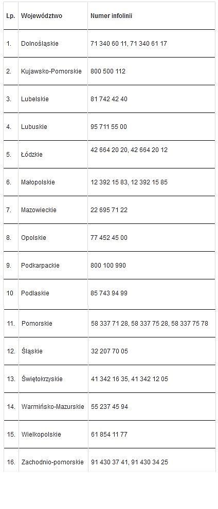 Wykaz numerów telefonów w urzędach wojewódzkich (fot.mpips.gov.pl).jpg