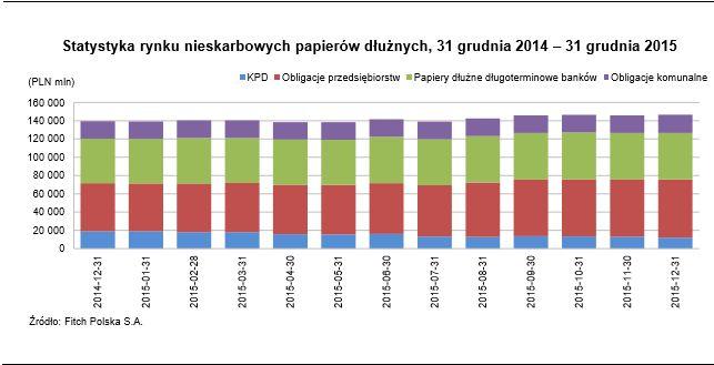 Statystyka rynku nieskarbowych papierów dłużnych w okresie od 31 grudnia 2014 do 31 grudnia 2015. Źródło: Fitch Polska