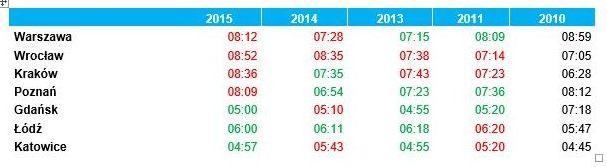 Ile minut miesięcznie kierowca stoi w korkach? Źródło: Deloitte i Targeo.pl