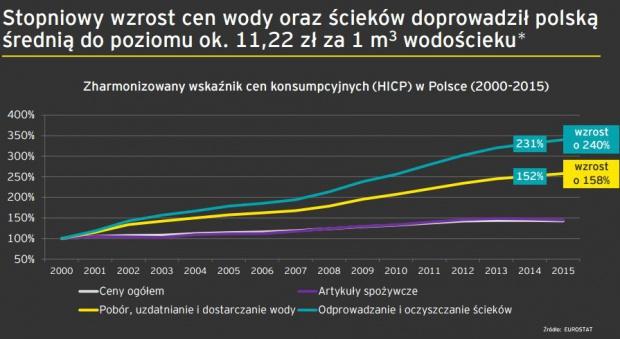 Autor:EY na podstawie cena-wody.pl