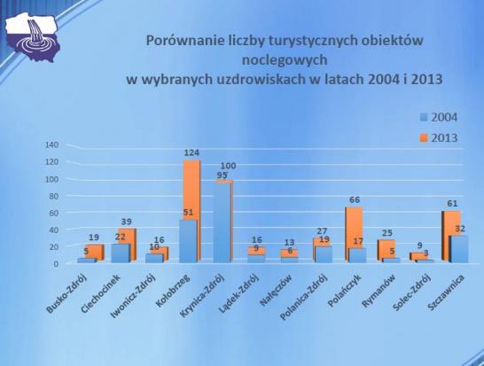 Źródło: SGU RP na podstawie danych z gmin uzdrowiskowych