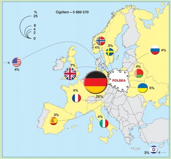Udział turystów zagranicznych w Polsce (grafika: GUS)