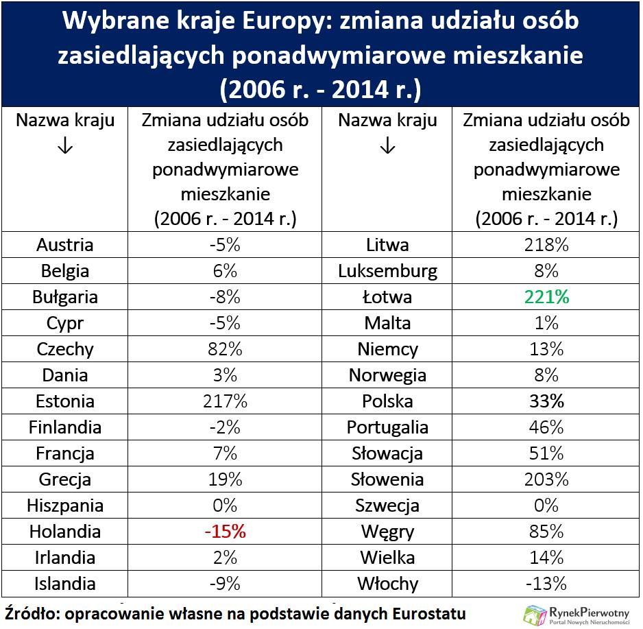 W ciągu ośmiu lat udział Polaków zamieszkujących ponadwymiarowe mieszkania wzrósł o 33 proc. (grafika: Rynekpierwotny.pl)