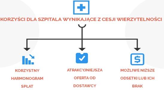 Cesje wierzytelności dla szpitali. (fot. FPP)