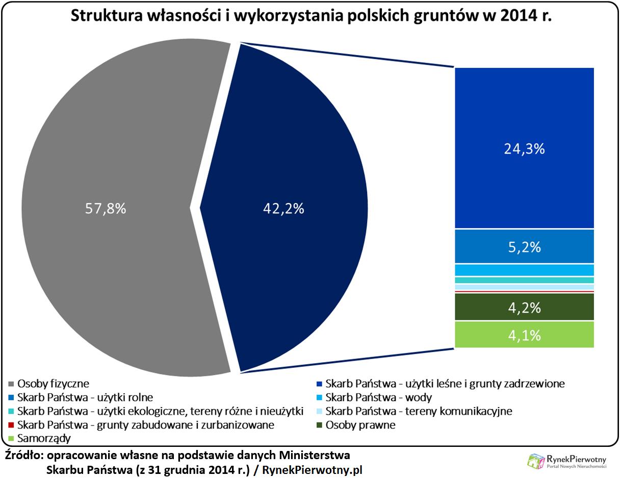 Procent dotyczący zabudowanych i zurbanizowanych gruntów skarbu państwa zajmuje minimalną część wykresu (grafika: RynekPierwotny.pl)