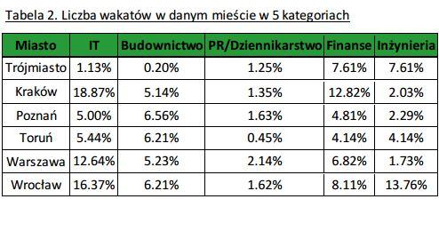 źródło: Raport Adzuna Polska
