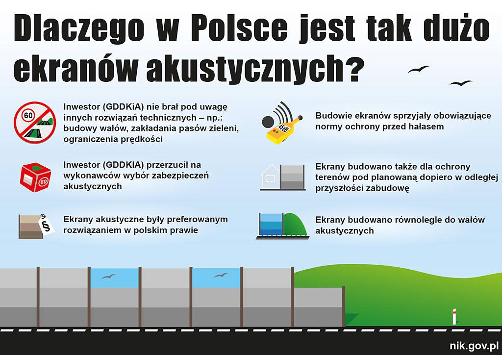 Żródło: nik.gov.pl