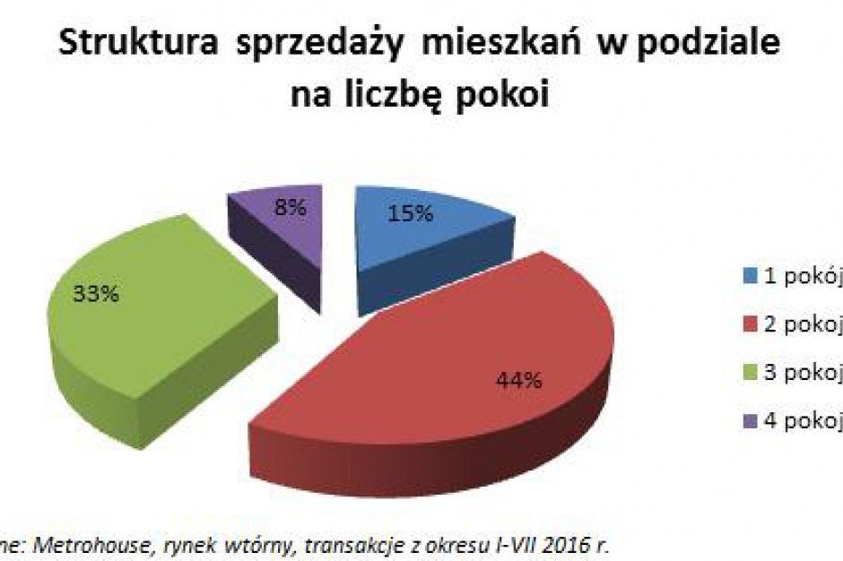 Polacy żyją w ciasnych mieszkaniach. Ich sprzedaż jest największa