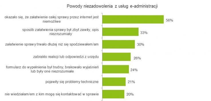 Powody niezadowolenia w e-administracji (fot.mc.gov.pl)