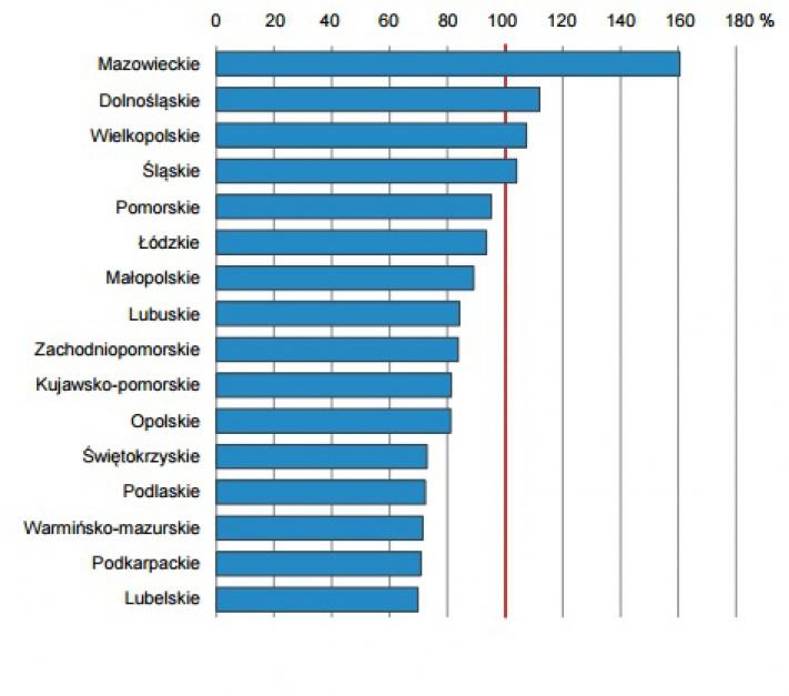Produkt krajowy brutto na jednego mieszkańca w 2014 r. (źródło: GUS)
