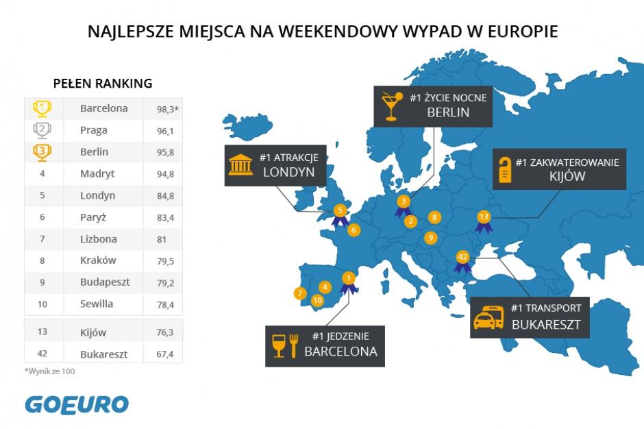 Kraków w ścisłej czołówce 100 europejskich miast na weekend