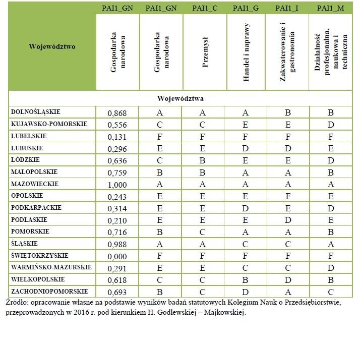 Potencjalna atrakcyjność inwestycyjna województw dla gospodarki narodowej oraz wybranych sekcji. (źródło: Raport SGH)