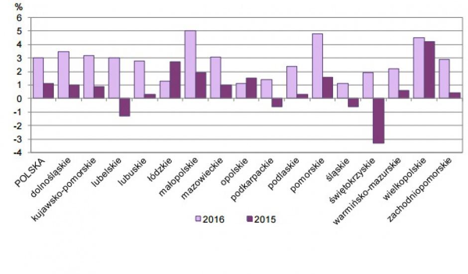 Zmiany przeciętnego zatrudnienia w sektorze przedsiębiorstw w okresie I-III kwartał w latach 2015-2016. (grafika: GUS)