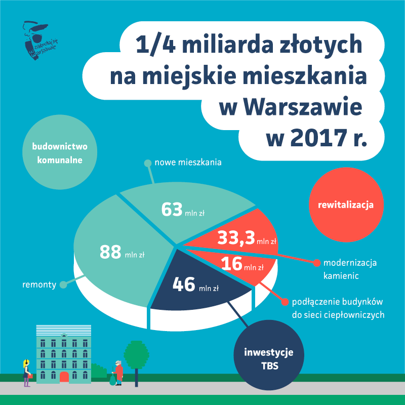 Budżet Warszawy 2017 na miejskie mieszkania. (fot. UM Warszawa)