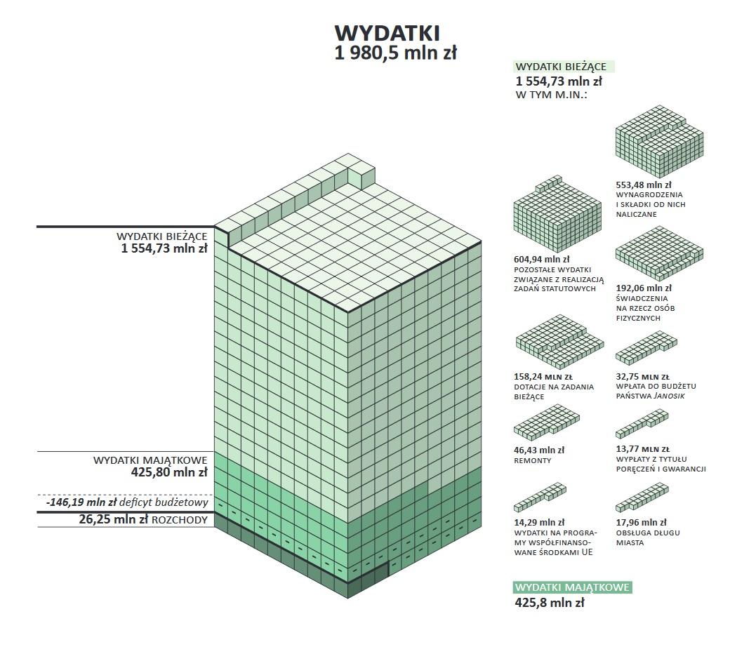 Budżet Katowic na 2017 r.: Wydatki bieżące (fot.katowice.eu)