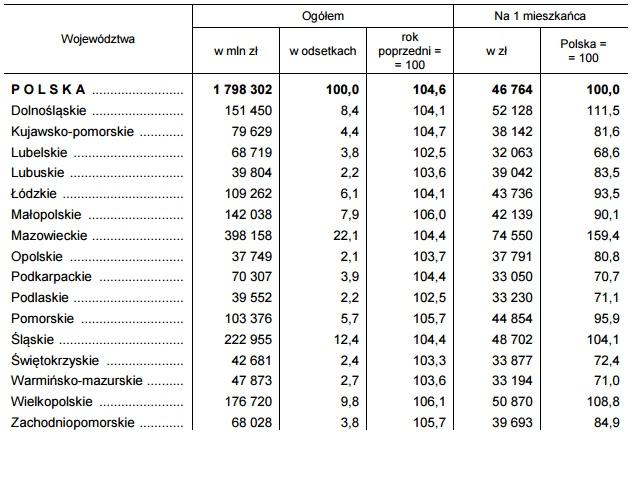 Produkt krajowy brutto według województw w 2015 r. - ceny bieżące. (źródło: GUS)