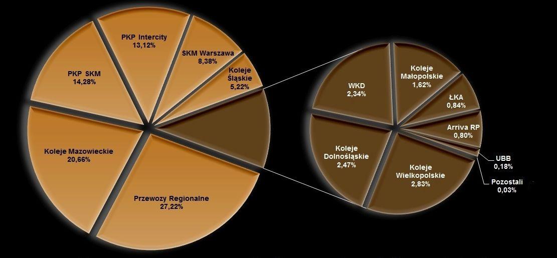 Udział przewoźników w rynku wedug liczby pasażerów. Źródło: UTK