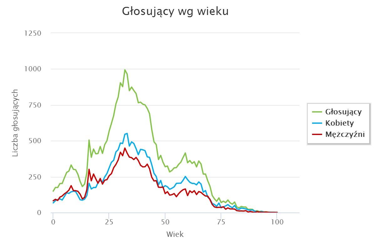 Struktura wiekowa głosujących w tegorocznym Szczecińskim Budżecie Obywatelskim. Źródło: UM Szczecin