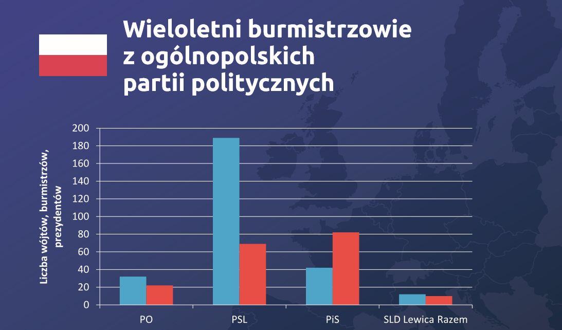 W gronie wieloletnich burmistrzów dominują działacze PSL.Źródło: Zróżnicowanie samorządu terytorialnego w UE a kadencyjność.
