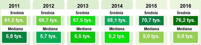 Połowa OPP nie otrzymuje jednak z 1 proc. więcej niż 5000 zł.Źródło: GUS