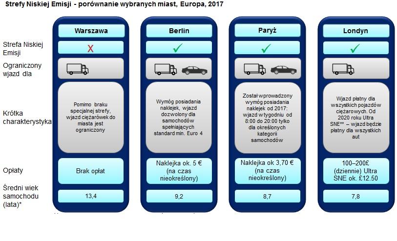Średnia wieku samochodów poruszających się po ulicach w Warszawie to ponad 13 lat. (grafika z raportu Crowe Horwath Polska)