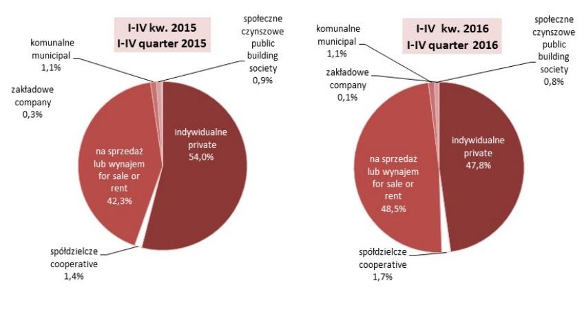 Między rokiem 2015 a 2016 nie odnotowano większych zmian pod względem budownictwa komunalnego. (grafika: GUS)