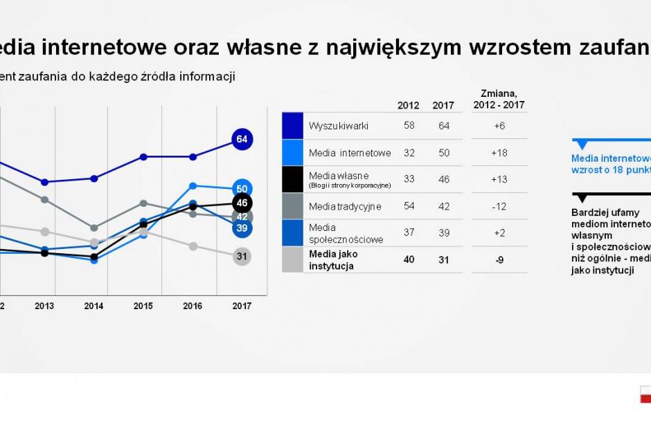 Polacy nie ufają instytucjom. I nie mają w tym sobie równych