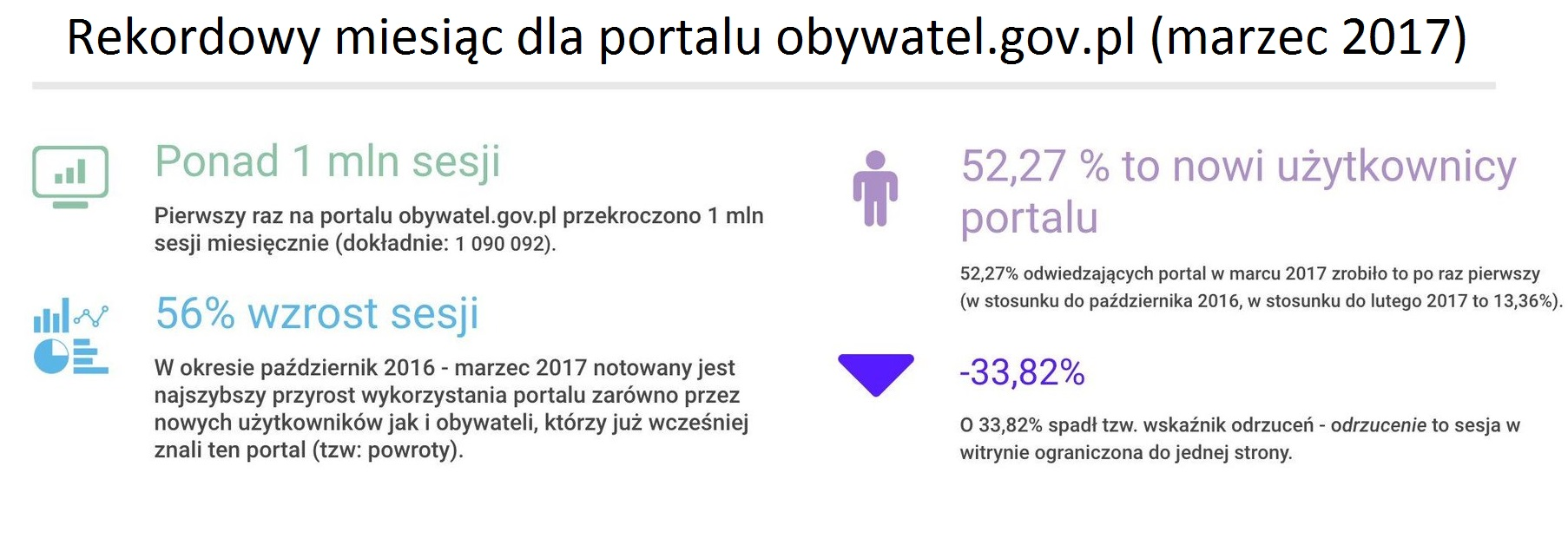 Liczba osób odwiedzających portal obywatel.gov.pl wzrosła w ostatnim czasie ponad o połowę. (fot. COI)