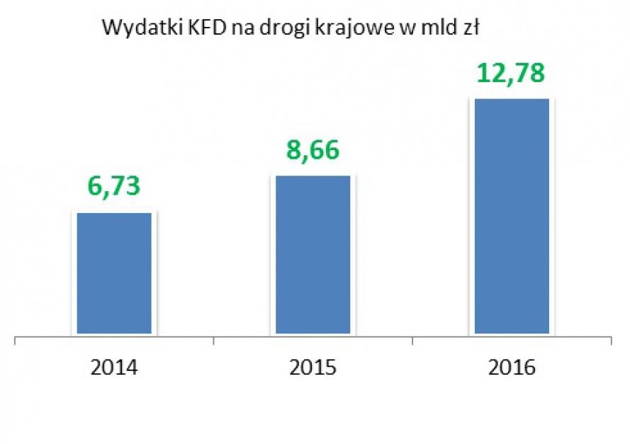 Kwoty na inwestycje drogowe wzrosły dwukrotnie w okresie od 2014 do 2016 r. (źródło: MIB)