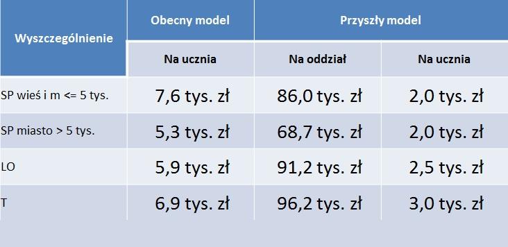 Nowy model finansowania według typów szkół. (źródło: MEN)