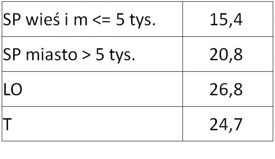 Liczba uczniów na oddział wg typów szkół dla których nowy i stary system generuje te same dochody. (fot. MEN)