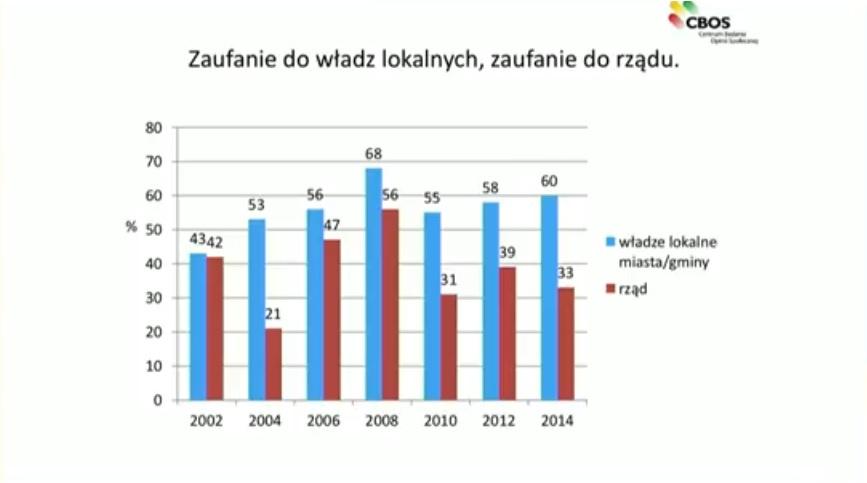 Zaufanie do władz lokalnych i do rządu w Polsce - CBOS. (fot. Robert Sobiech/youtube.com)