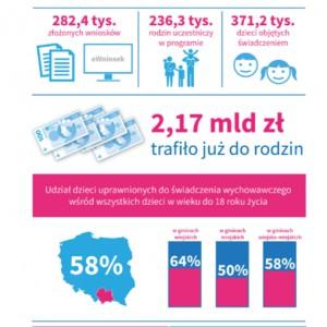 """Program """"Rodzina 500+"""" w województwie małopolskim (mat. mrpips.gov.pl)"""