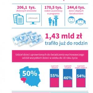 """Program """"Rodzina 500+"""" w województwie dolnośląskim (mat. mrpips.gov.pl)"""