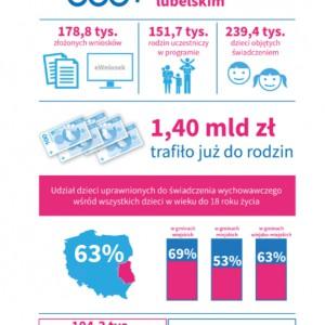 """Program """"Rodzina 500+"""" w województwie lubelskim (mat. mrpips.gov.pl)"""