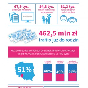 """Program """"Rodzina 500+"""" w województwie opolskim (mat. mrpips.gov.pl)"""