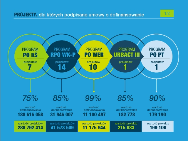 Projekty, dla których podpisano umowy o dofinansowanie (fot.um.torun.pl)