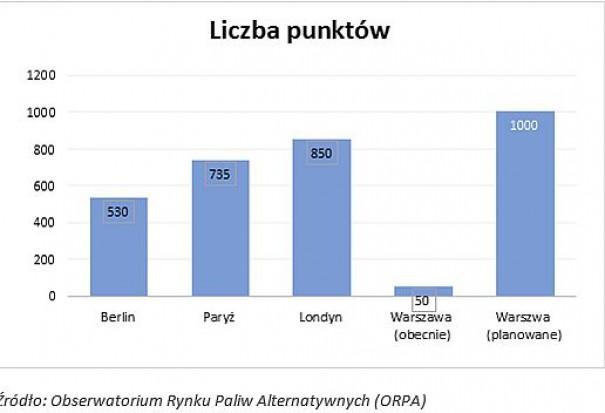 Liczba punktów ładowania pojazdów elektrycznych (fot.ORPA)