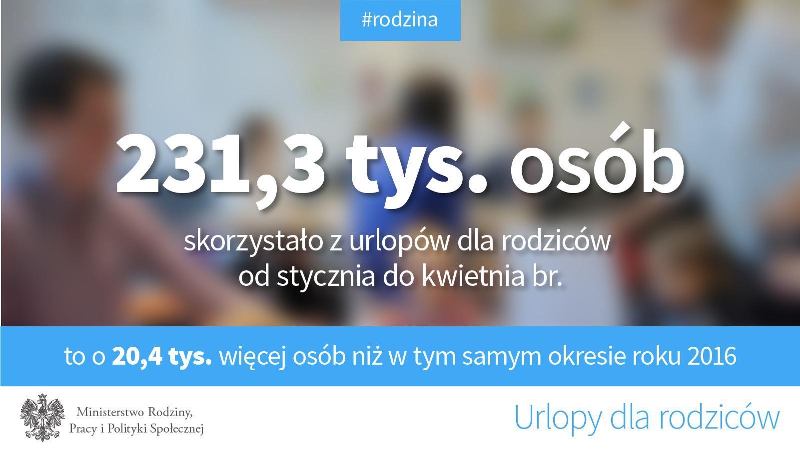 Grafika: www.mpips.gov.pl